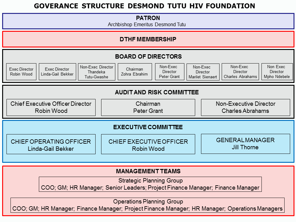 DTHF Structure